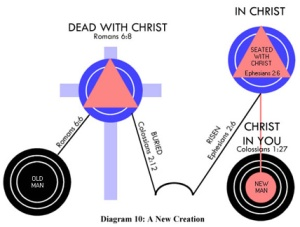 If any man is in Christ, he is a new creation